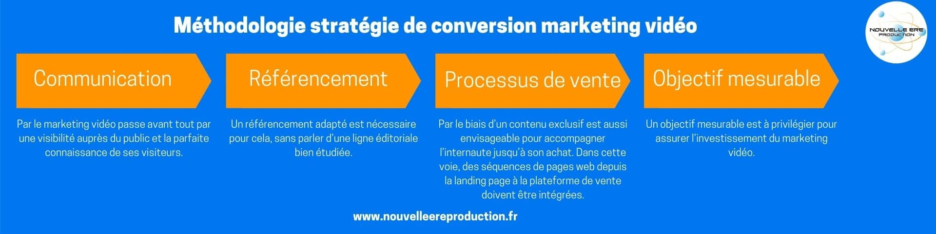 Stratégie de conversion marketing vidéo